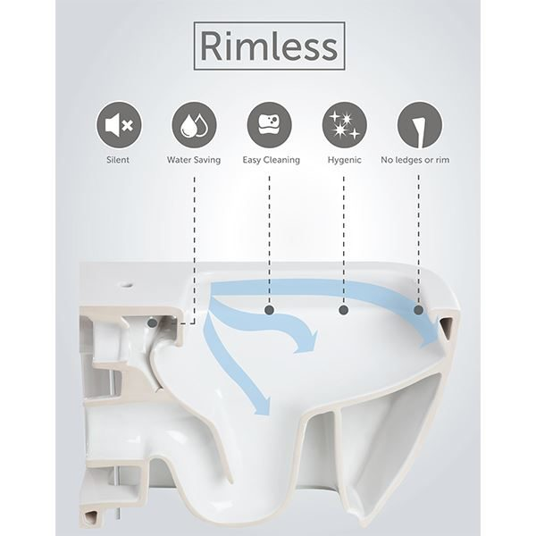 SWC Rimless WC Technology